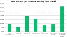 More than 50% of corporate India prefers working from home: Research