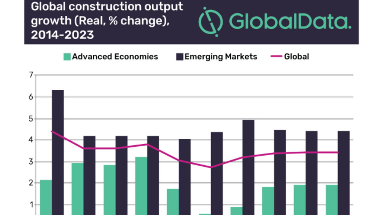 Global construction output, Report, GlobalData