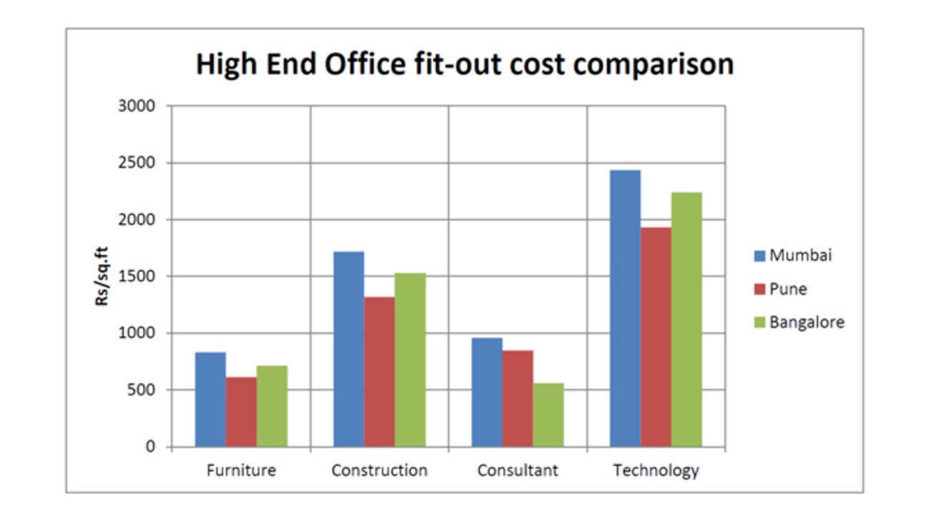 Office infrastructure cost, Mumbai-, Pune, Bangalore