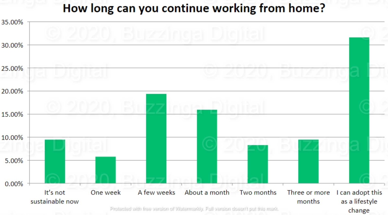 Work from home study, Survey, Research, Work from home, Covid 19 impact